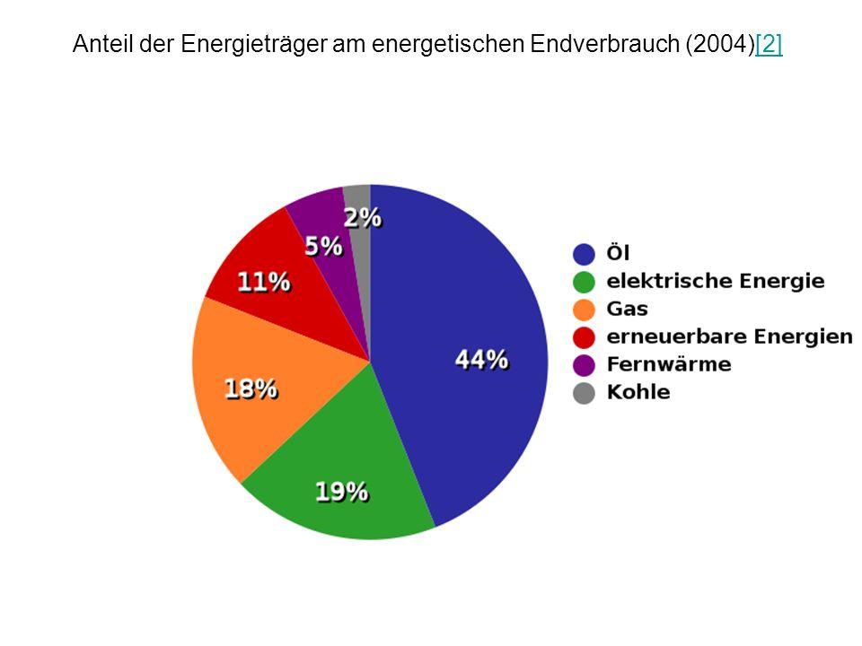 Anteil der Energieträger am energetischen Endverbrauch (2004)[2]